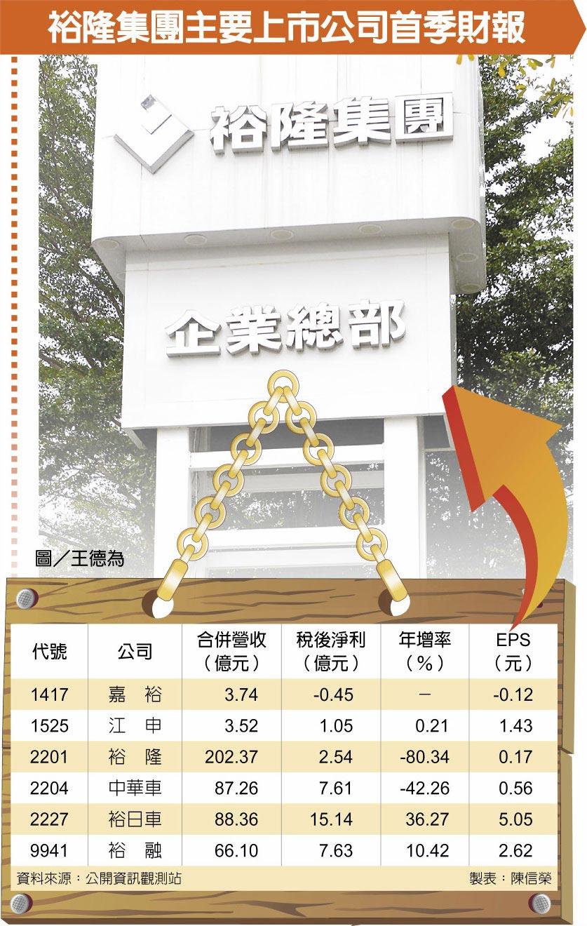 裕隆集團主要上市公司首季財報