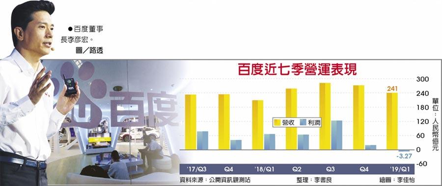 百度近七季營運表現 ●百度董事長李彥宏。圖/路透