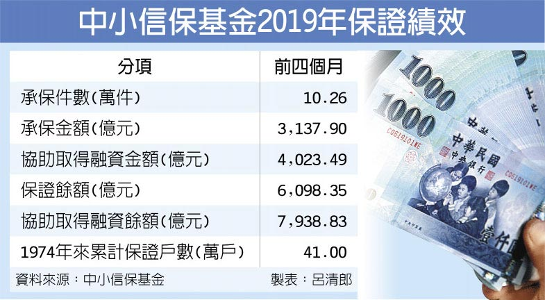 中小信保基金2019年保證績效