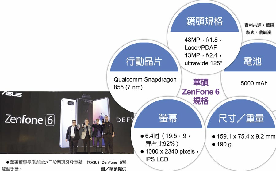 華碩ZenFone 6規格 ●華碩董事長施崇棠17日於西班牙發表新一代ASUS ZenFone 6智慧型手機。圖/華碩提供