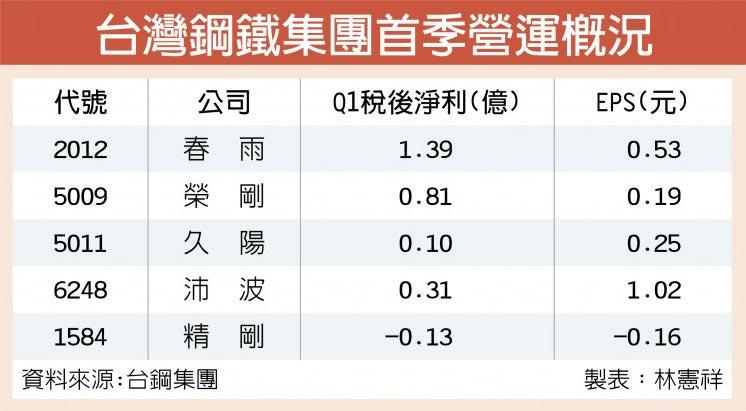 台灣鋼鐵集團首季營運概況