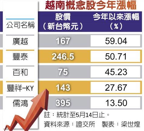 越南概念股今年漲幅