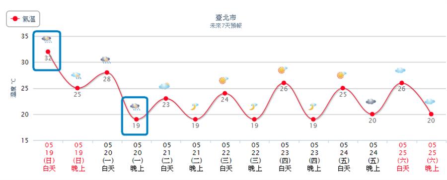 其中,台北降溫最多,最大溫差將近13度。(翻攝自 中央氣象局)
