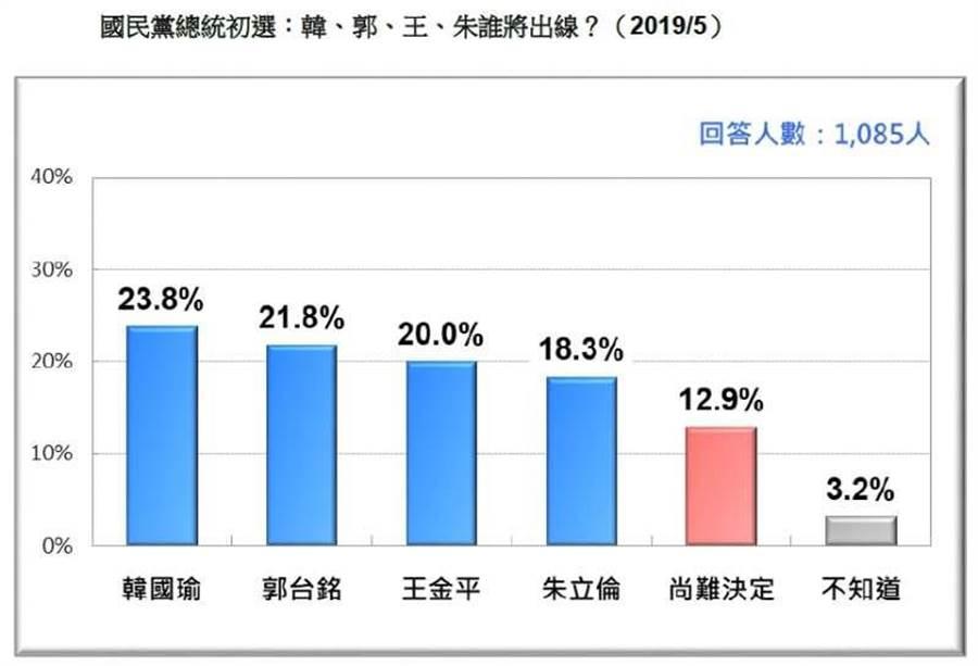 圖由台灣民意基金會提供
