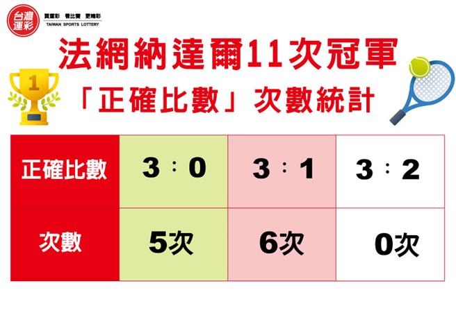 近14年法國網球公開賽冠軍戰正確比數統計。(台灣運彩提供)