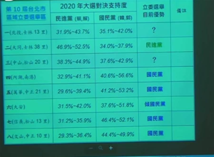 台北市立委選情。(圖片翻拍自打臉名嘴Youtube頻道)