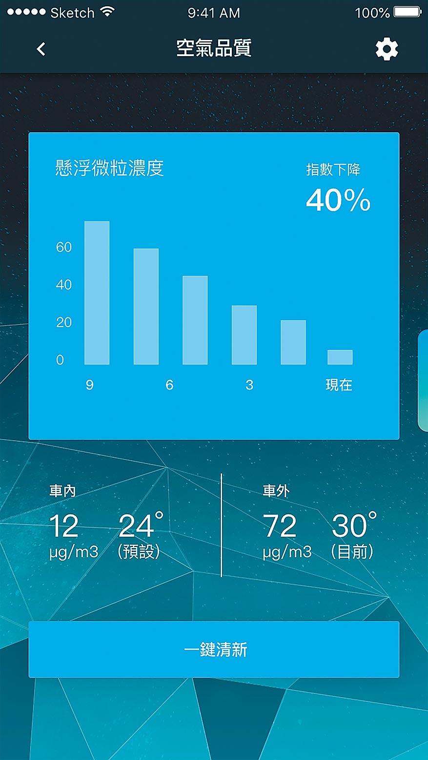 LUXGEN LINK+「PM2.5一鍵清新功能」。(納智捷提供)