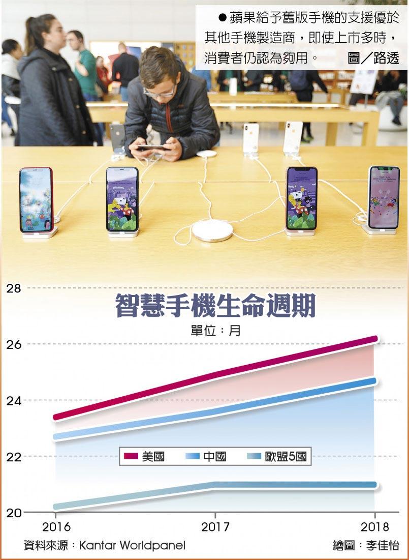 智慧手機生命週期   蘋果給予舊版手機的支援優於其他手機製造商,即使上市多時,消費者仍認為夠用。圖/路透
