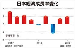日首季GDP成長2.1% 超預期