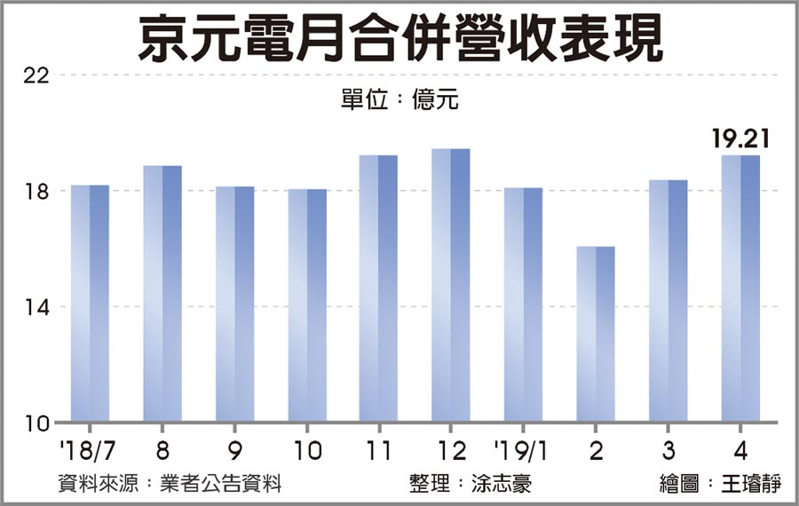 京元電月合併營收表現