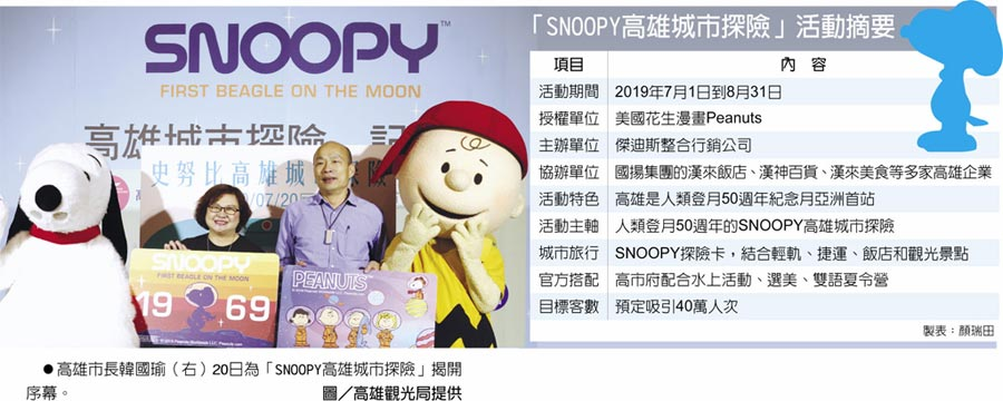 「SNOOPY高雄城市探險」活動摘要 高雄市長韓國瑜(右)20日為「SNOOPY高雄城市探險」揭開序幕。圖/高雄觀光局提供