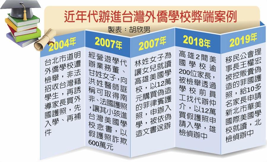 近年代办进台湾外侨学校弊端案例