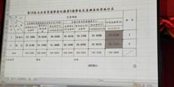立委彰化第2選區藍營初選 民調張瀚天勝