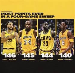 NBA》歐尼爾稱讚柯瑞是橫掃之王