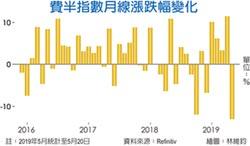 華為風暴重創 費半指數跌幅 金融危機來最慘