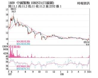 熱門股-中釉 股價衝關突破頸線