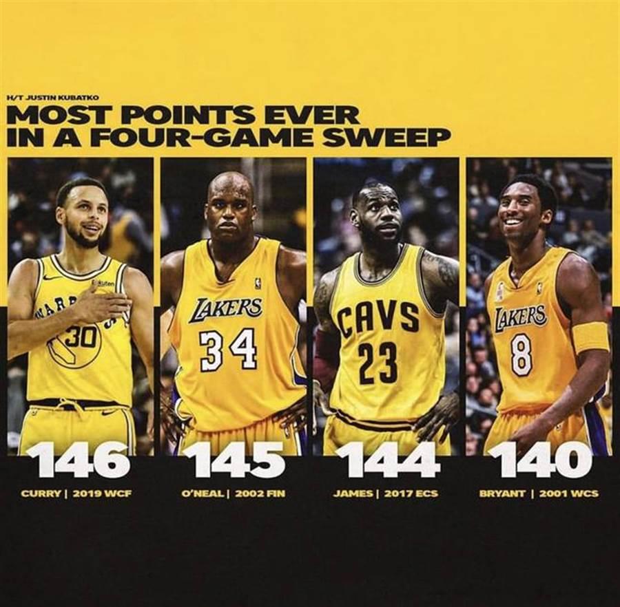 歐尼爾稱讚柯瑞是NBA史上橫掃之王。(摘自歐尼爾IG)