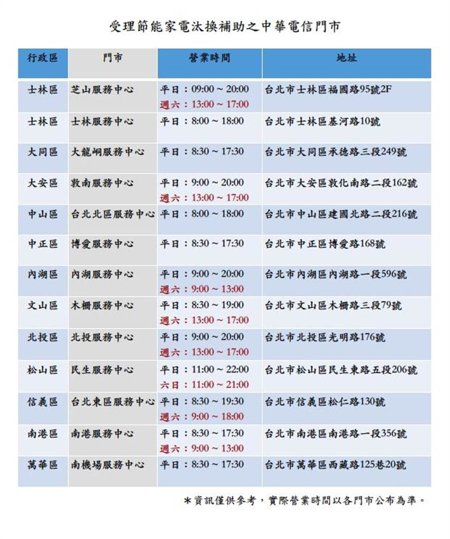 5月31日起,北市節能家電補助與中華電信指定門市合作,讓民眾就近申請。(北市產業局提供)