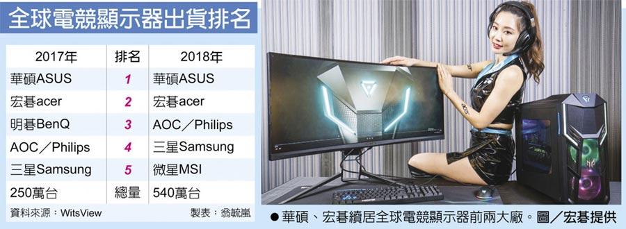 全球電競顯示器出貨排名 華碩、宏碁續居全球電競顯示器前兩大廠。圖/宏碁提供