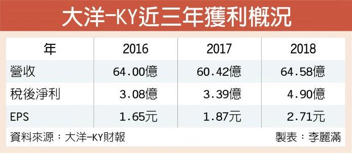 大洋-KY近三年獲利概況