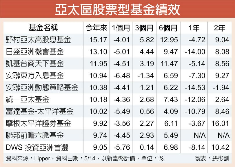 亞太區股票型基金績效