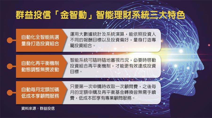 群益投信「金智動」智能理財系統三大特色