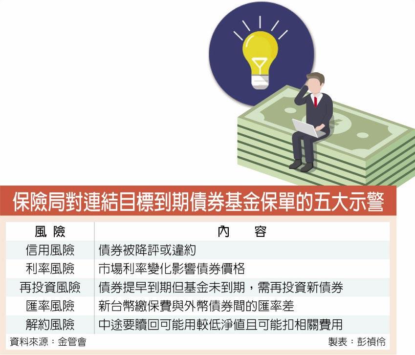 保險局對連結目標到期債券基金保單的五大示警