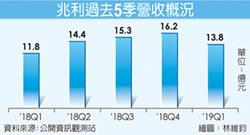 兆利在台建新廠 估2020年量產