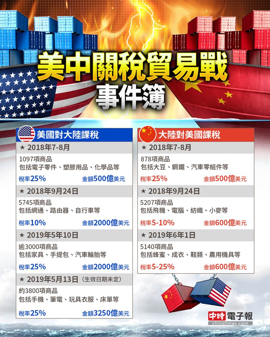貿易戰事件簿。