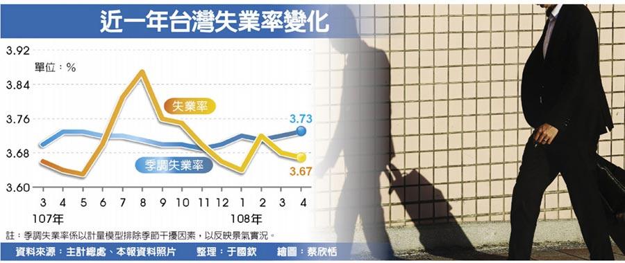 近一年台湾失业率变化
