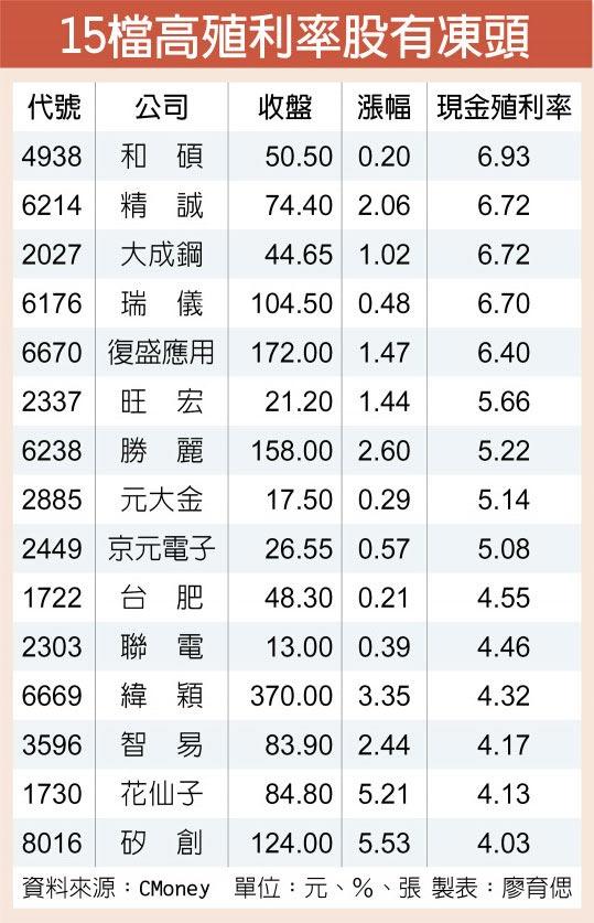15檔高殖利率股有凍頭
