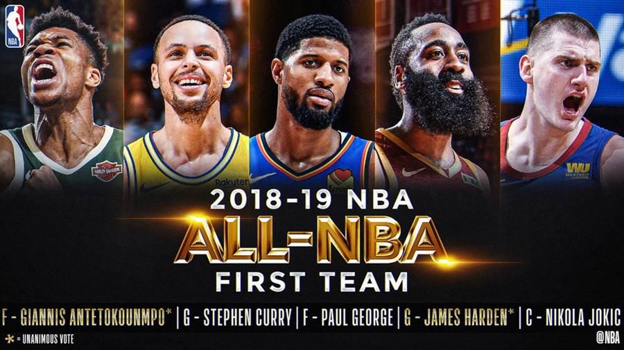 本季年度第一隊名單公布,其中哈登、阿提托康波全票獲選。(取自NBA官推)