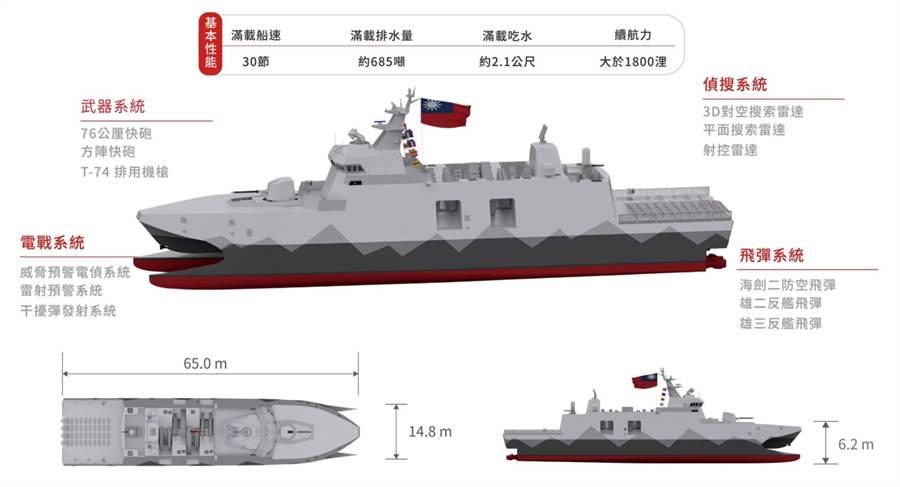 第二代沱江艦就是原型艦放大版,艦上配製火力相當驚人。〈海軍提供〉