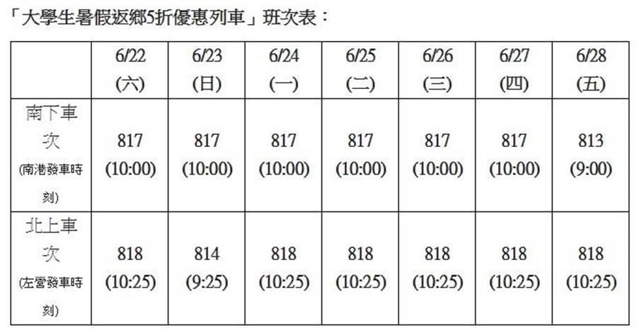 台灣高鐵「大學生暑假返鄉5折優惠列車」車票自26日零時起開放預訂。(圖:台灣高鐵提供)