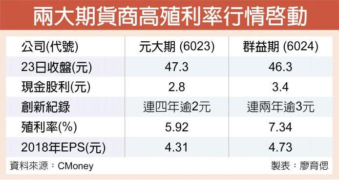 兩大期貨商高殖利率行情啟動