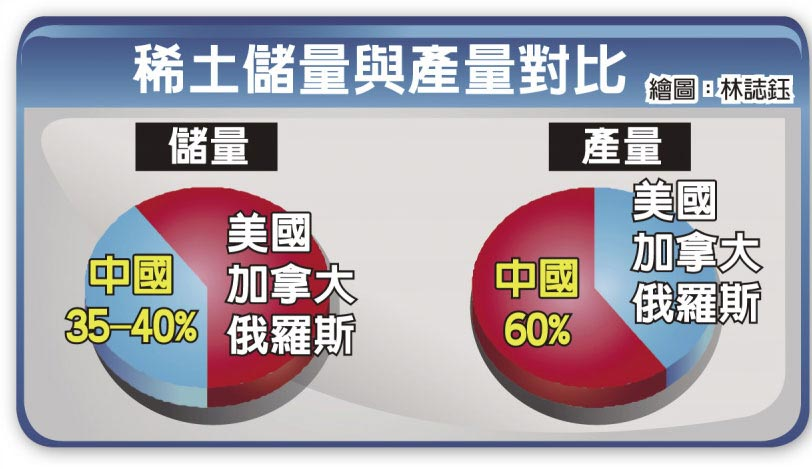 稀土儲量與產量對比