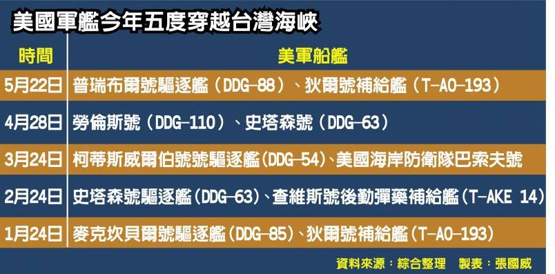 美國軍艦今年五度穿越台灣海峽