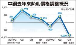 中鋼Q3內銷鋼品大降價 平均跌幅2.9%,近2年單次最高