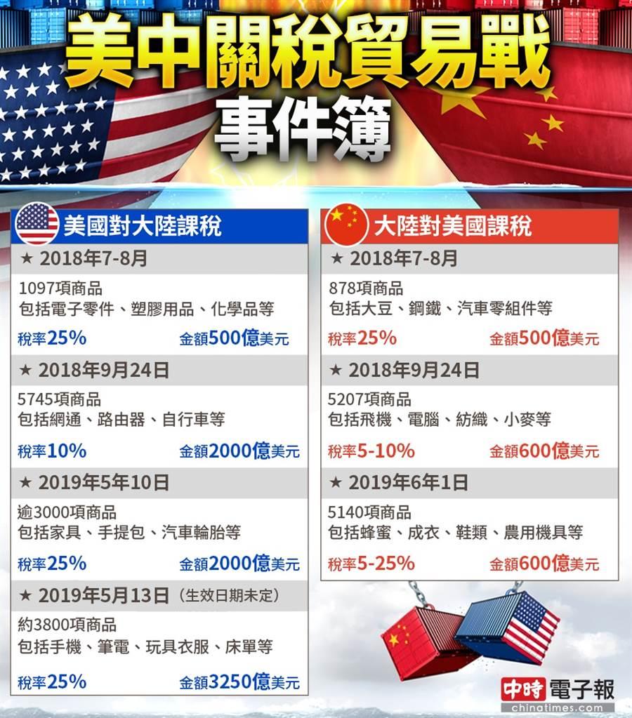 美中關稅貿易戰攻防