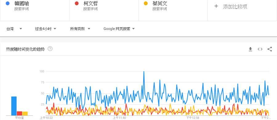 韓國瑜網路聲量上漲。(圖片翻拍自Google Trends)