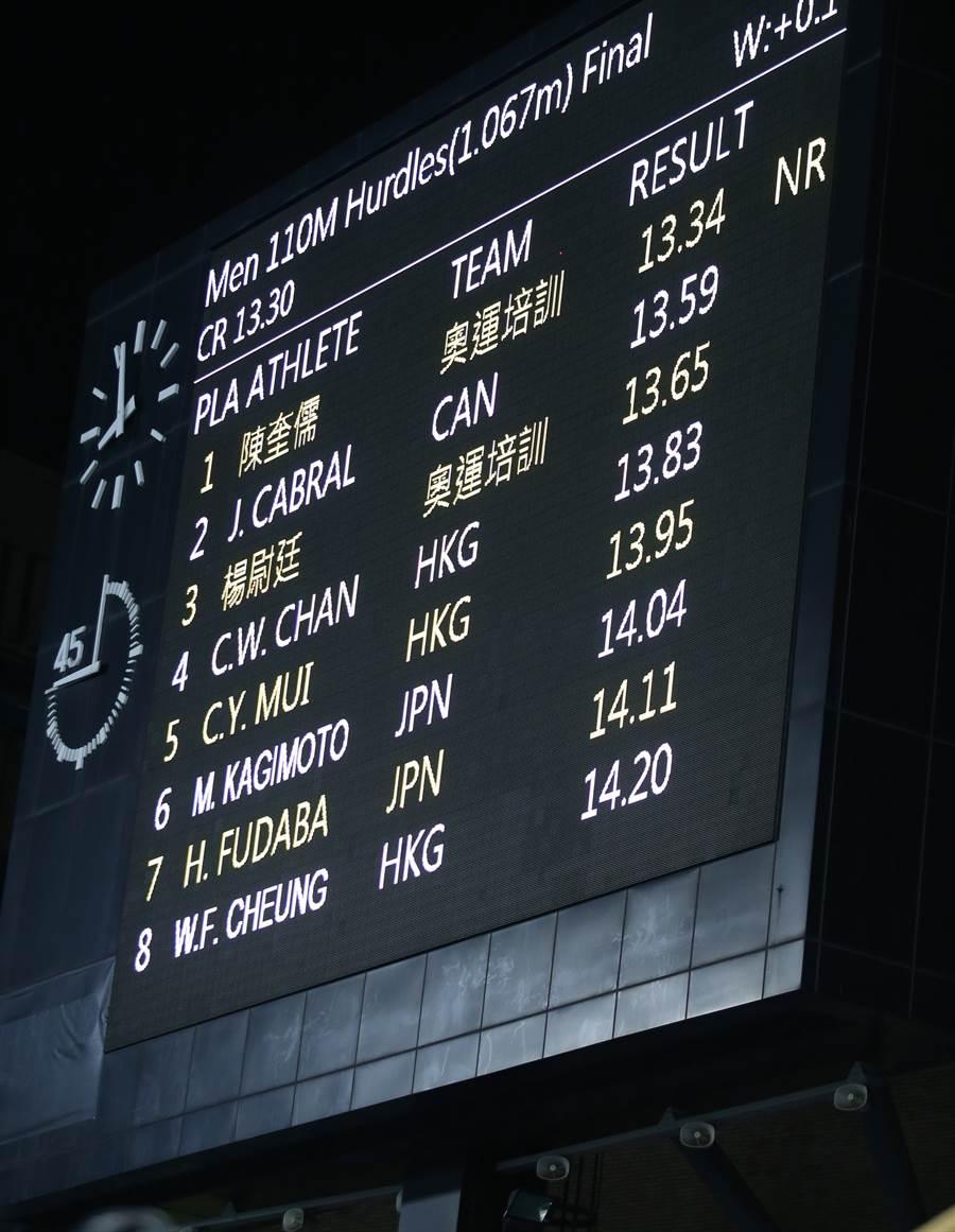 陳奎儒奪金,卻和東奧參賽標準相差0.02秒。(陳怡誠攝)