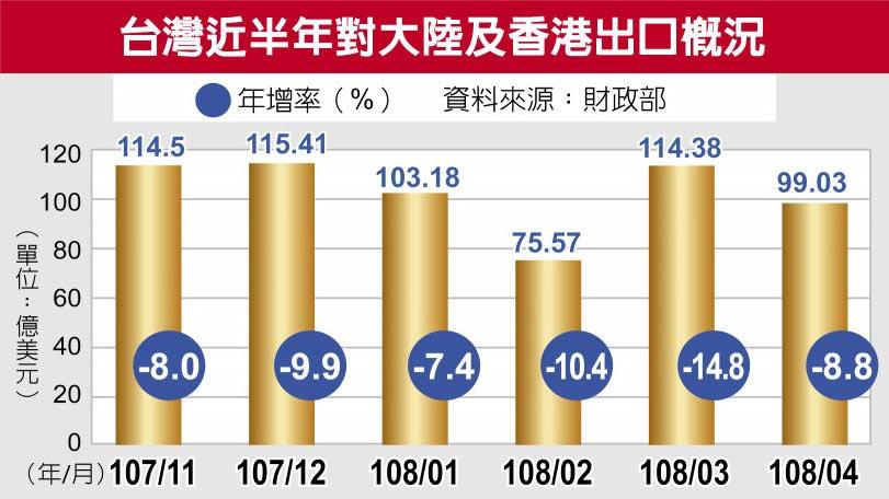 台灣近半年對大陸及香港出口概況