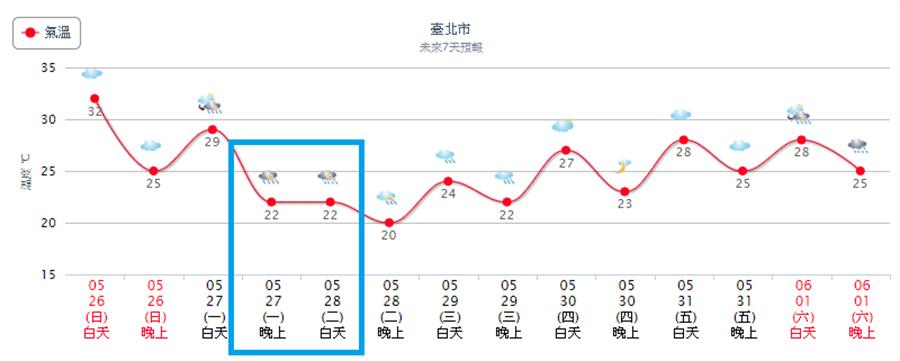 全台從周一晚上開始降溫,台北最明顯降溫近10度。(中央氣象局)