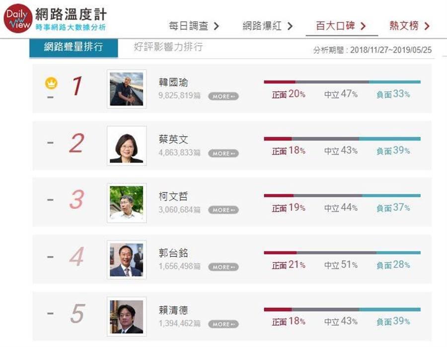 高雄市長韓國瑜網路聲量仍穩居冠。(擷取自網路溫度計)