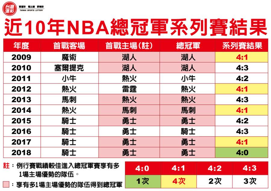 近10年NBA總冠軍比賽結果統計。(台灣運彩提供)