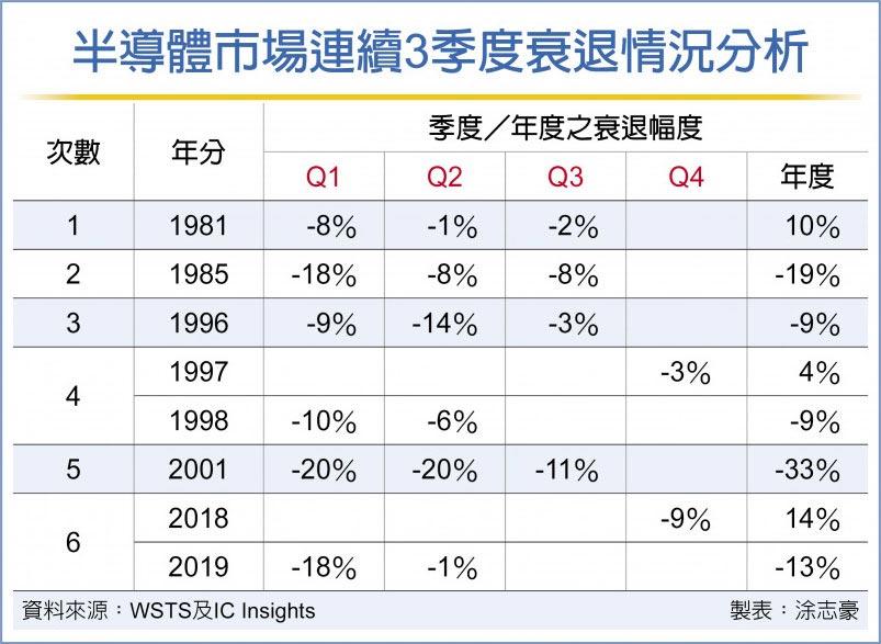 半導體市場連續3季度衰退情況分析