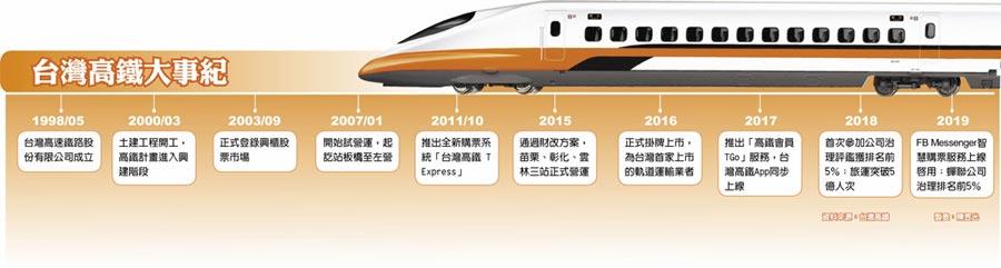 台灣高鐵大事紀