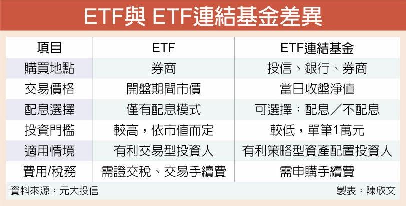 ETF與 ETF連結基金差異