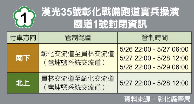 漢光35號彰化戰備跑道實兵操演國道1號封閉資訊