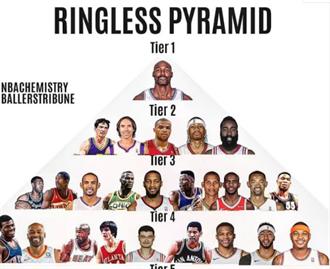 NBA》無冕王巨星榜 火箭8人真悲情